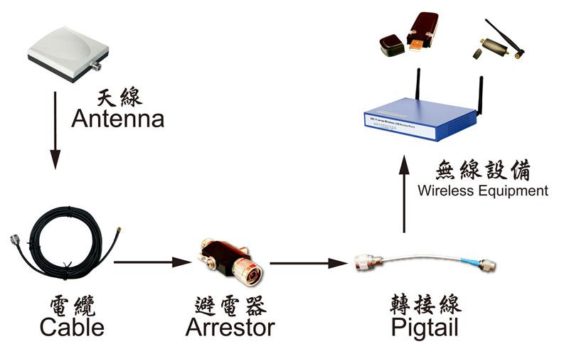 proimages/Antenna/Wireless.jpg