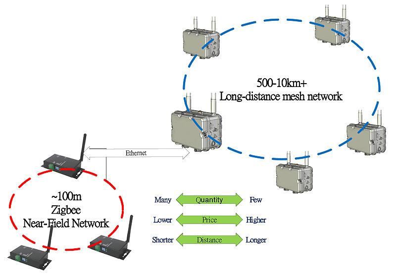mesh bridge and AP using in long range