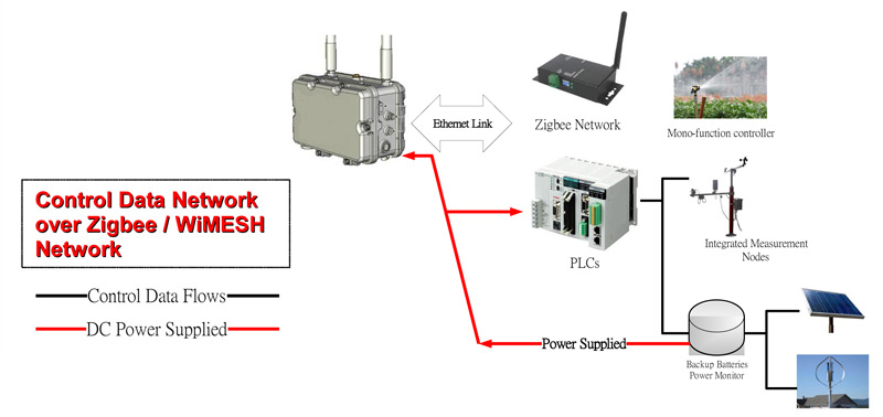 mesh bridge and access point network