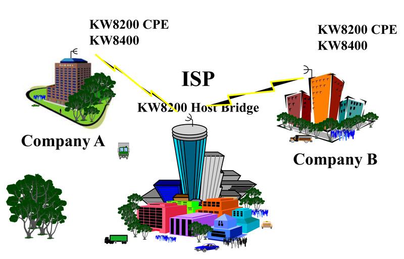 P2MP MIMO Outdoor Wireless Bridge|FWS