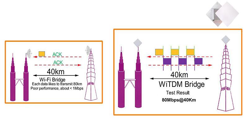 Wi-Fi.WiTDM Bridge' Features|FWS